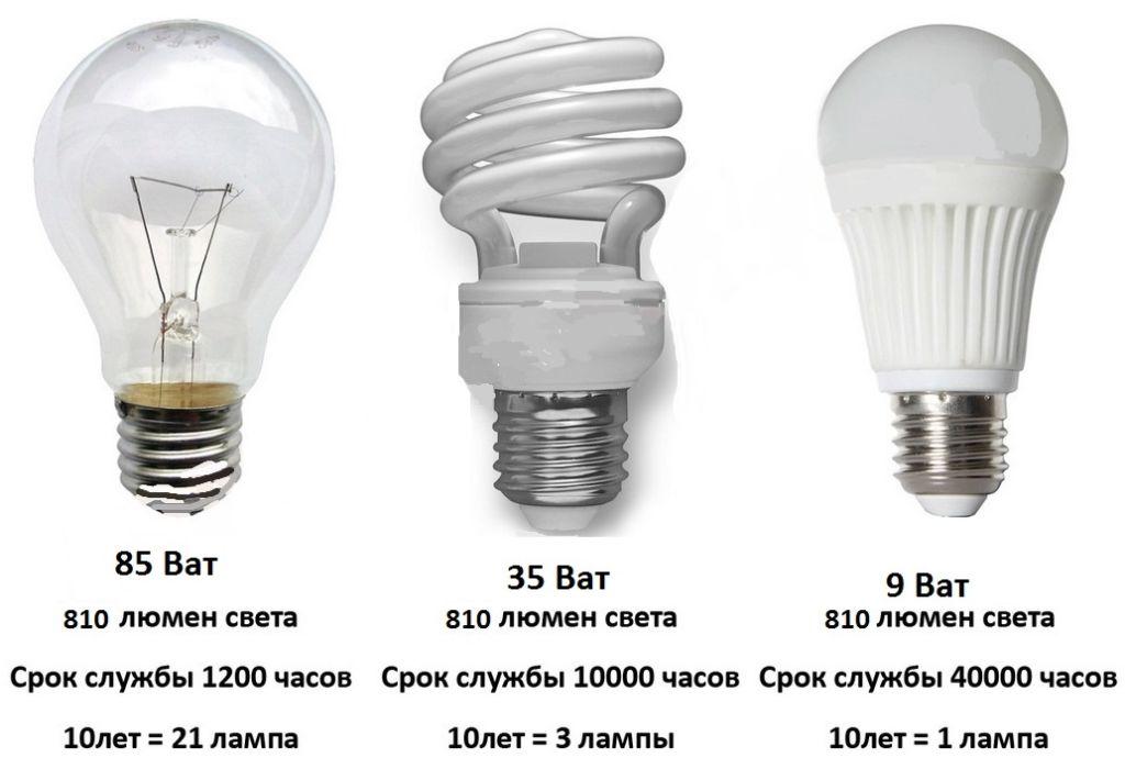 чем отличается led лампа от энергосберегающей