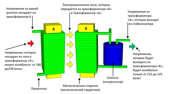 Феррорезонансный стабилизатор напряжения: принцип работы