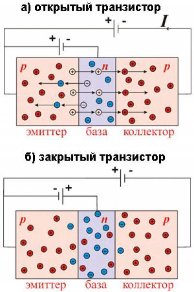 ограниченной ответственностью почему база транзистора должна быть узкой научного