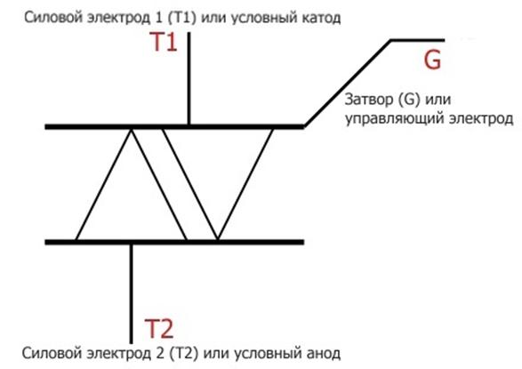 Симистор. Принцип работы, параметры и обозначение на схеме 35