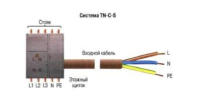 Система заземления TNC-S