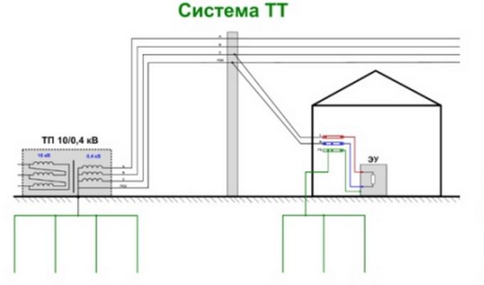 Система заземления TT