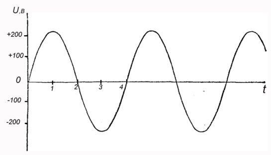 Синусоида переменного тока