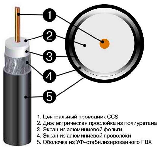 Строение коаксиального кабеля
