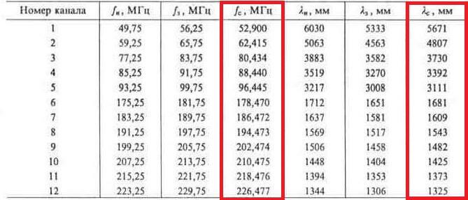 Таблица каналов